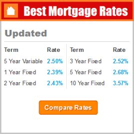 Compare Mortgage Rates Canada