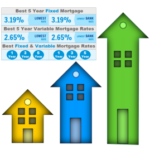 Best Mortgage Rates Update